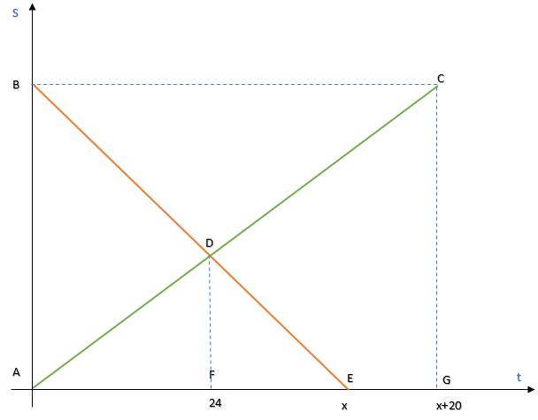 Геометрическое решение задач на движение. 1 подготовка к ОГЭ, ЕГЭ и олимпиадам по математике
